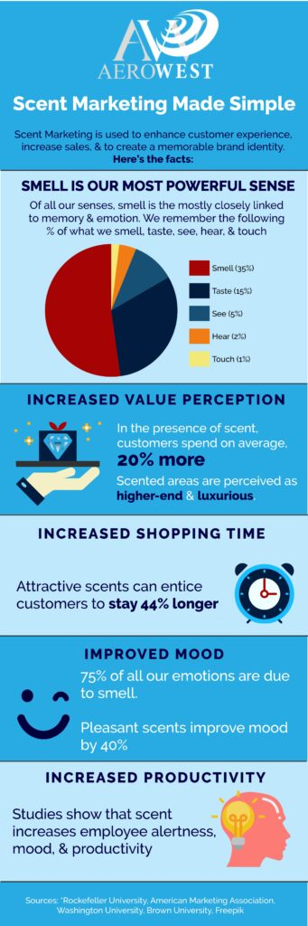 scent marketing infographic